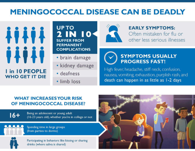 Meningococcal Disease can be Deadly Infographic