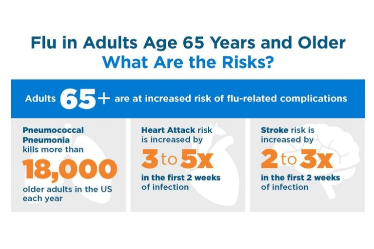 Flu in Adults Age 65 Years and Older: What Are the Risks?
