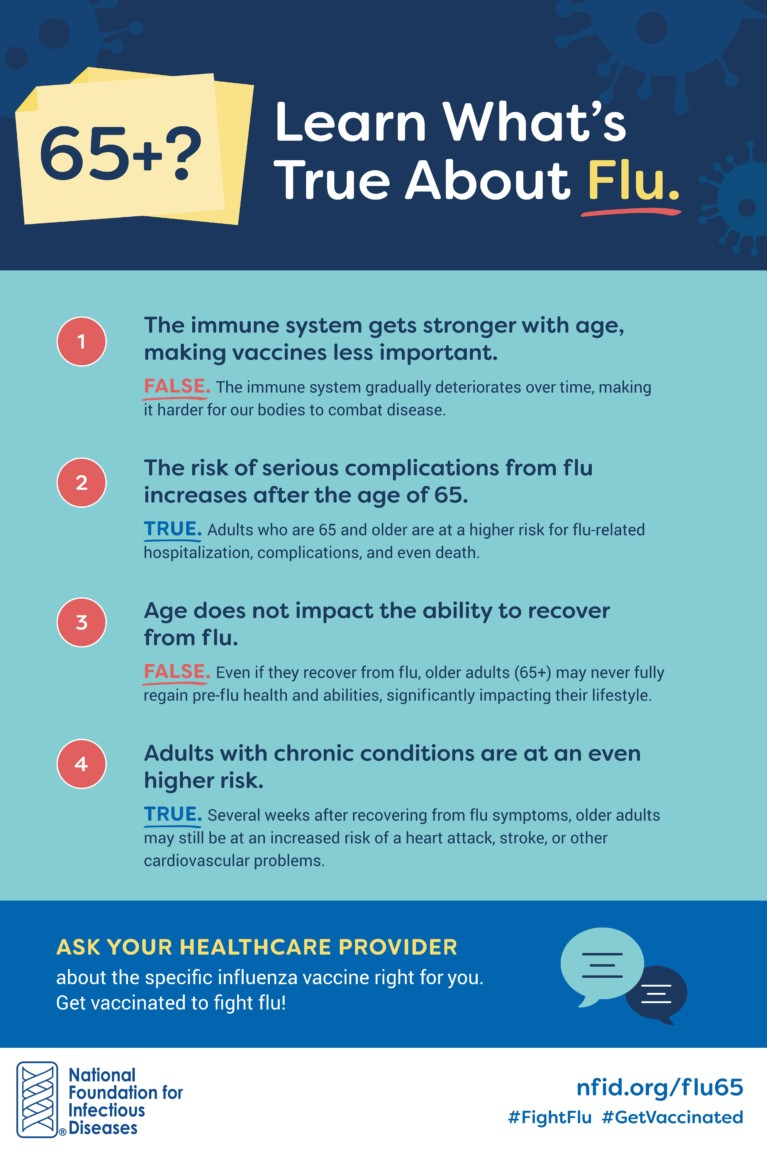 Protecting Older Adults 65+ Against Influenza: Sample Social Media ...