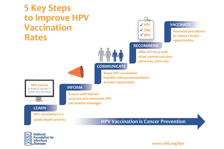 5 Key Steps to Improve HPV Vaccination Rates
