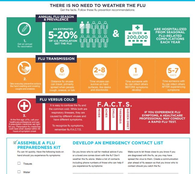 Flu (Influenza) – National Foundation for Infectious Diseases