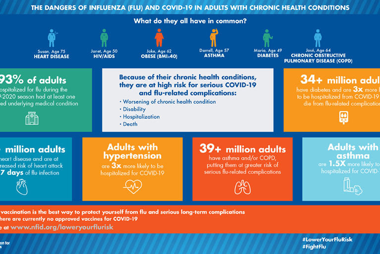 Flu, COVID-19, and Chronic Health Conditions: Sample Social Media Posts and Graphics