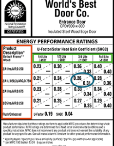 Nfrc window label also energy performance national fenestration rating council rh