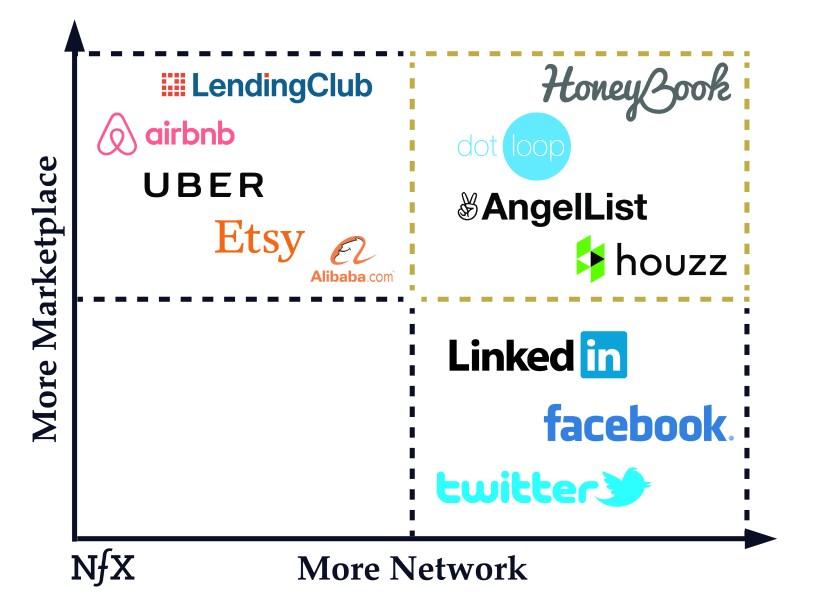AngelList and HoneyBook - NFX Essay