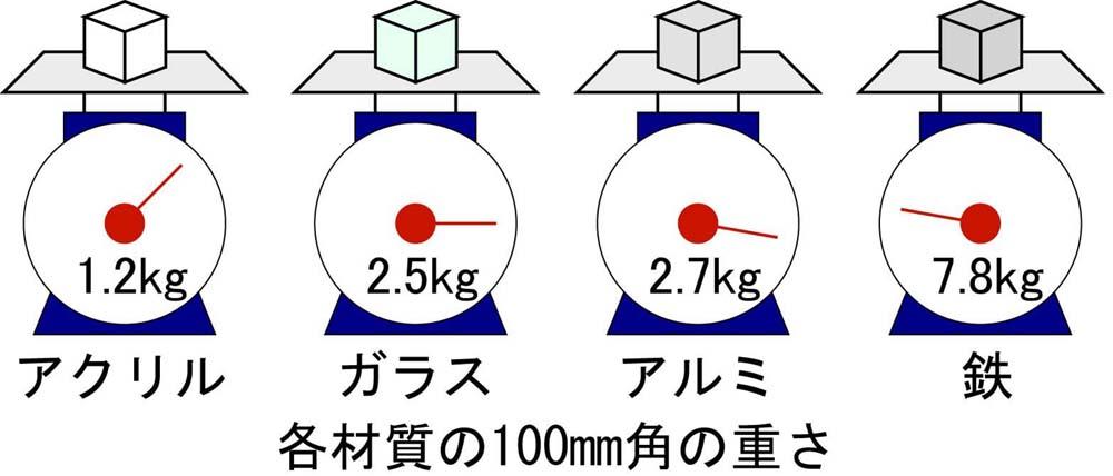 ガラスの重さ 中島硝子工業株式會社