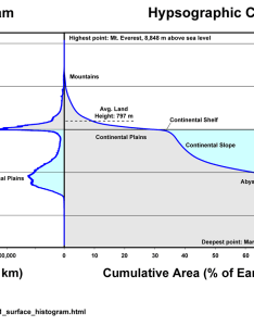 Figure global histogram and hypsographic curve of earth   surface also from etopo ncei rh ngdcaa