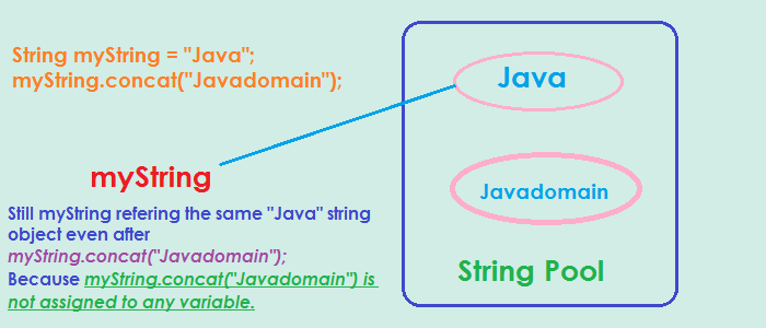 String is immutable, what does it mean?