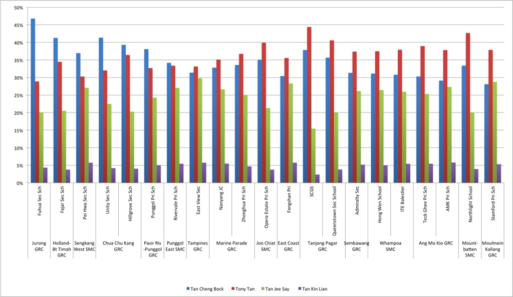 Micro-polling results from selected Counting Centres - Presidential Election 2011