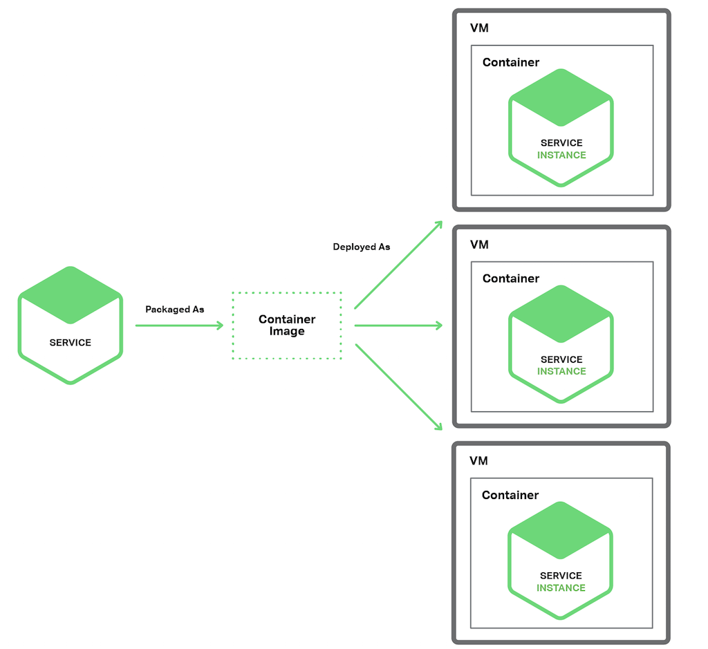 hight resolution of the service instance per container pattern for deploying microservices architecture based applications