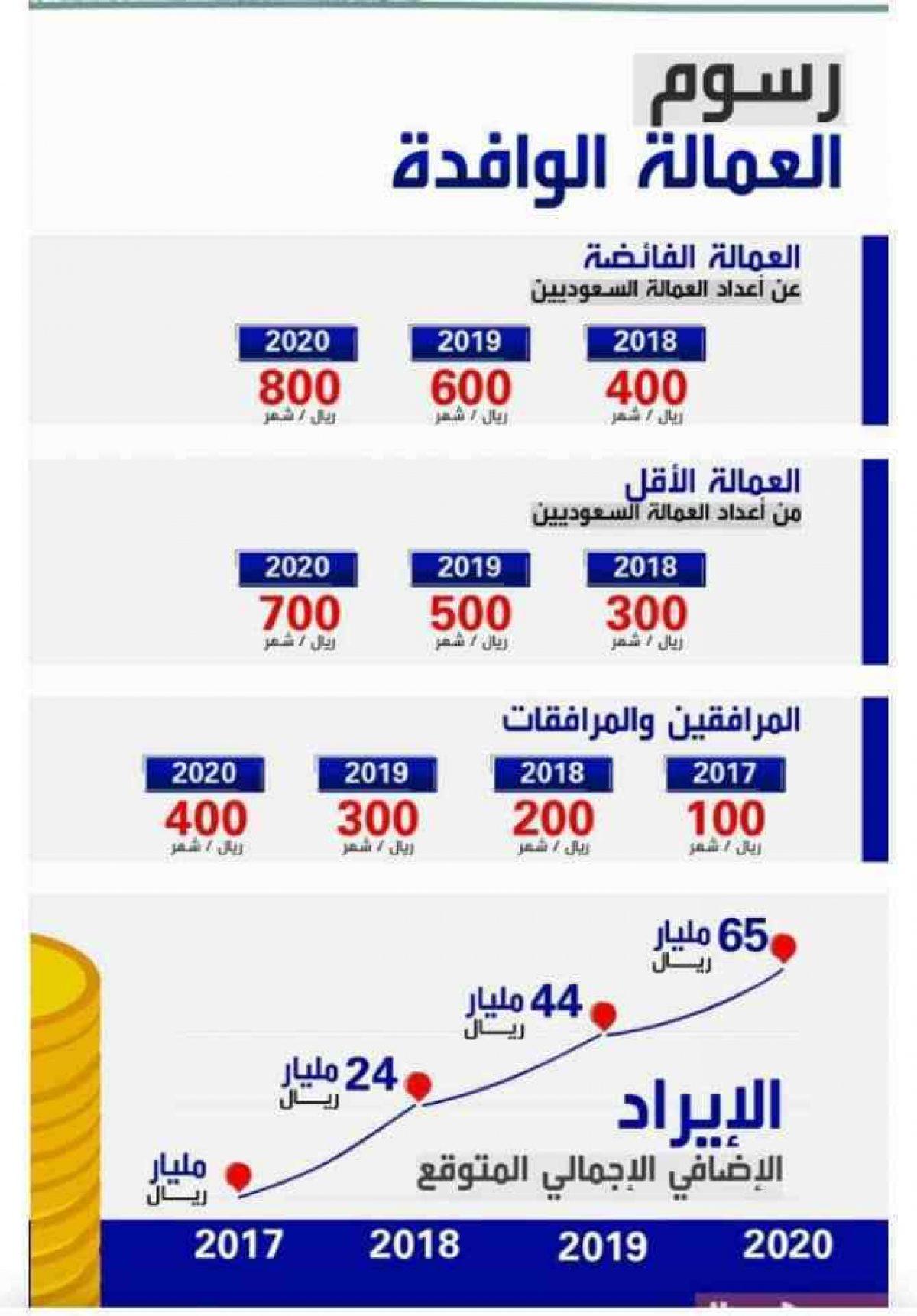 رسوم العمالة الوافدة في السعودية 2019 والاستعلام عن رسوم المرافقين