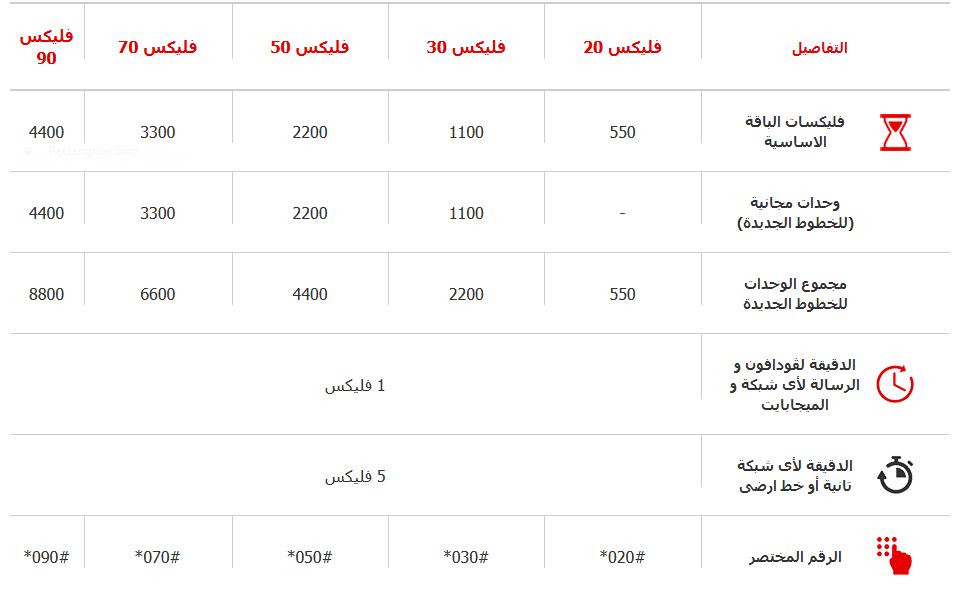 رقم خدمة عملاء فودافون مصر المجاني 2019 وأهم الأكواد نجوم