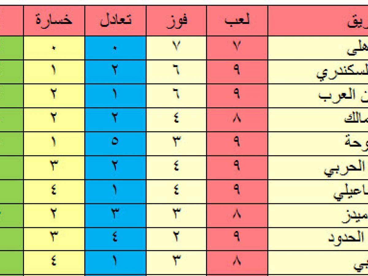 جدول ترتيب الدوري المصري بعد تعادل الزمالك مع سموحة ومواصلة نزيف
