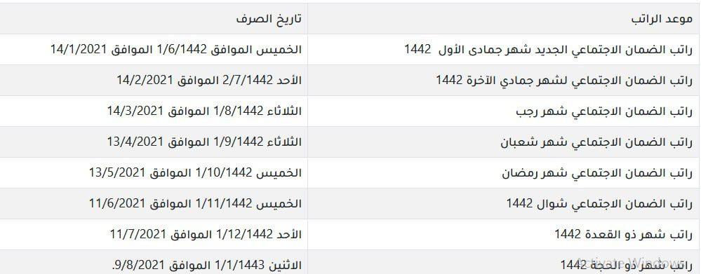 الاستعلام عن راتب الضمان الاجتماعي الجديد 1442 برقم السجل المدني 2 22/1/2021 - 8:10 م