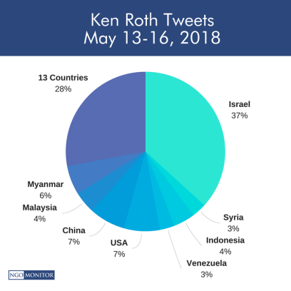 Tweets by Country Percentages