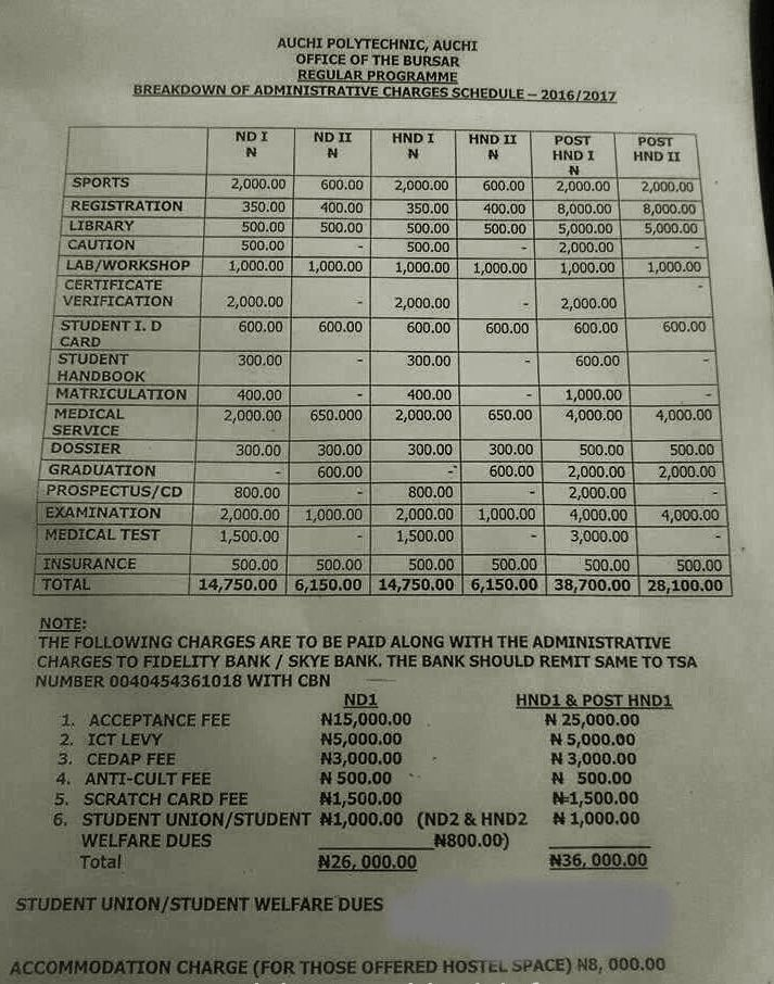 Auchi Polytechnic School Fees