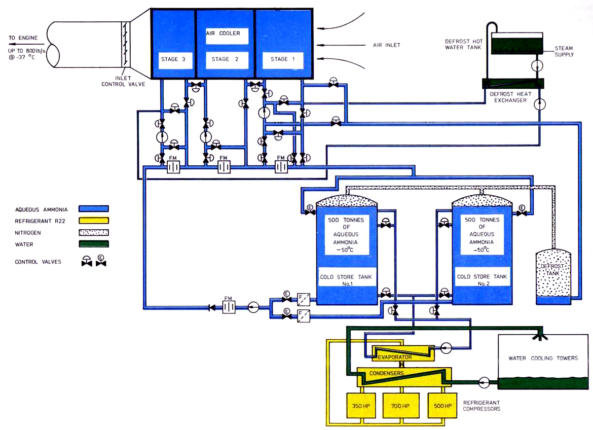 ammonia cooling system diagram electrical wiring house engine test cell drawing free image for
