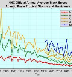 hurricane diagram [ 1750 x 1313 Pixel ]