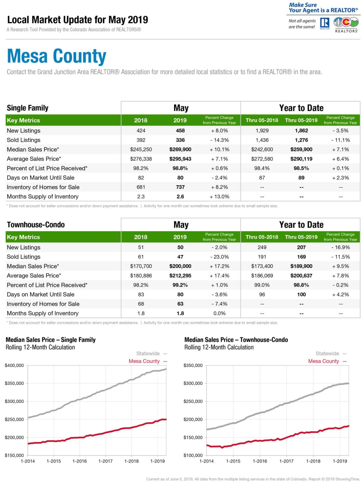Mesa County Market Report for May 2019