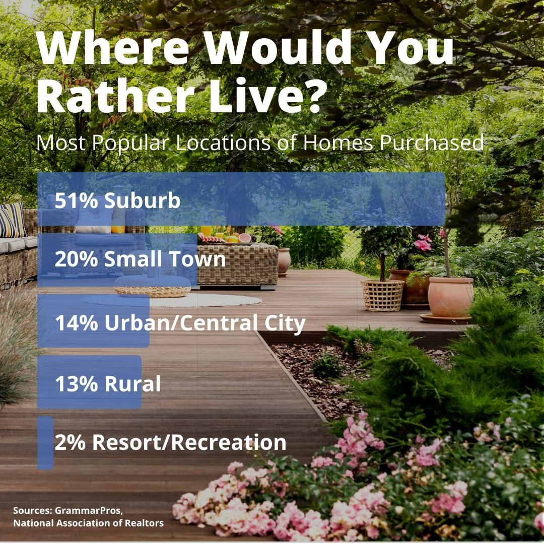 Which would you prefer? In the most recent Buyers and Sellers Report from the National Association of Realtors, more than half of buyers surveyed preferred to live in the suburbs.   What about you?
