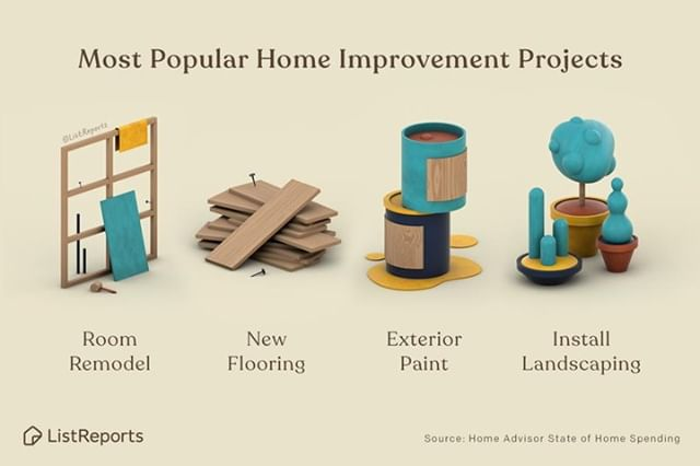 Anyone have a home improvement project planned for the summer? These are the four most popular projects right now. Numbers 3 and 4 are all about curb appeal