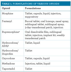 Các dạng bào chế của các Opioid