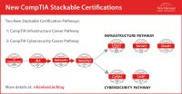 New CompTIA stackable Certifications - New Horizons Ireland