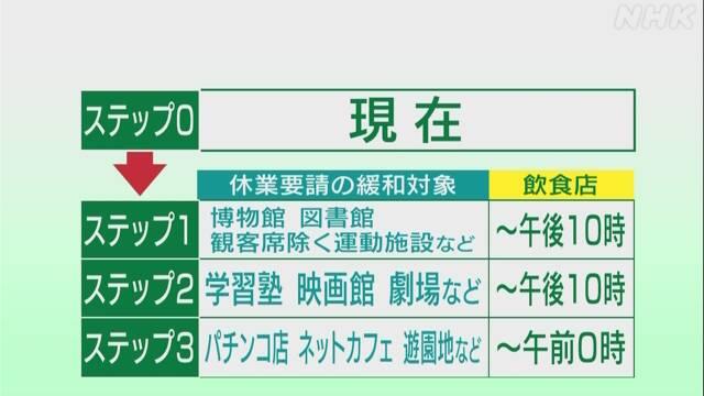 東京都ロードマップ 「段階的緩和」具體的には?   注目記事   NHK政治マガジン