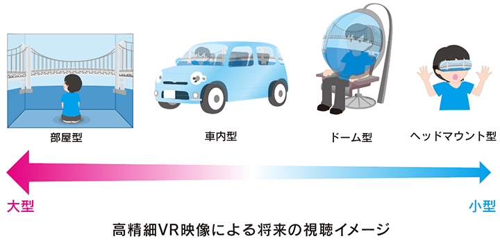図:高精細VR映像による将来の視聴イメージ