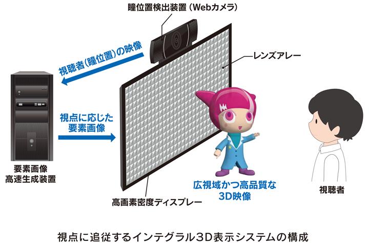 図:視点に追従するインテグラル3D表示システムの構成