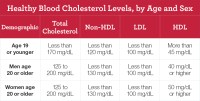 High Blood Cholesterol | National Heart, Lung, and Blood ...