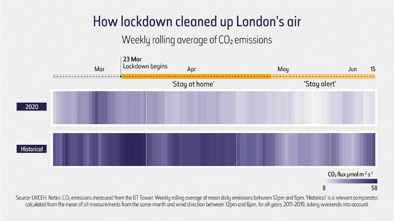 Comment le verrouillage a nettoyé l'air de Londres