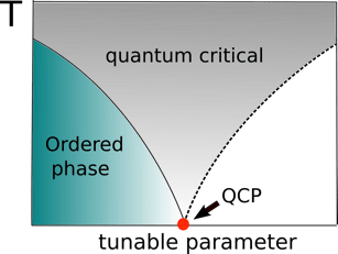 phase diagram of graphene rabbit heart the university oklahoma department physics and astronomy