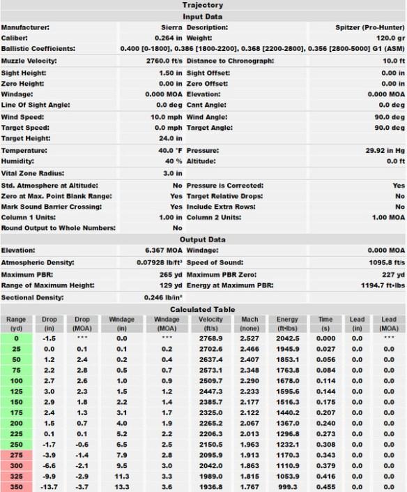 6mm Creedmoor Ballistics Chart : creedmoor, ballistics, chart, Ruger, American, Predator, Creedmoor, Selected, Bullet, Performance