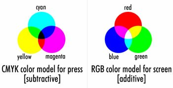 Image result for cmy vs rby color wheel