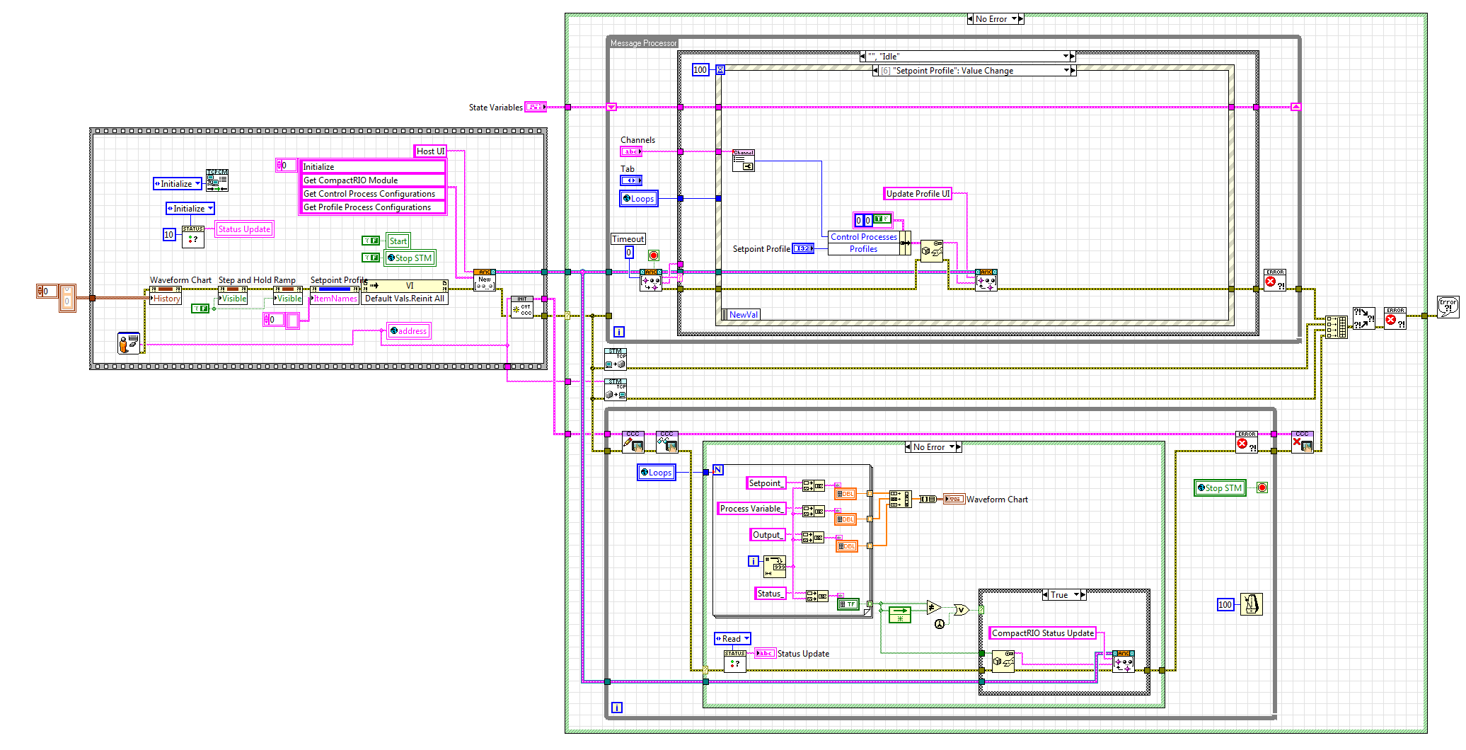 architecture software block diagram 1989 toyota pickup headlight wiring compactrio temperature controller reference application - national instruments