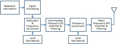 block diagram of wireless power transmission gy6 engine 5 rf transmitter measurements every engineer should know - national instruments
