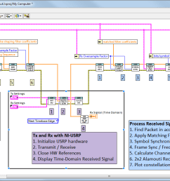 building a 2 2 mimo system in labview figure 4 shows the block diagram  [ 1574 x 740 Pixel ]