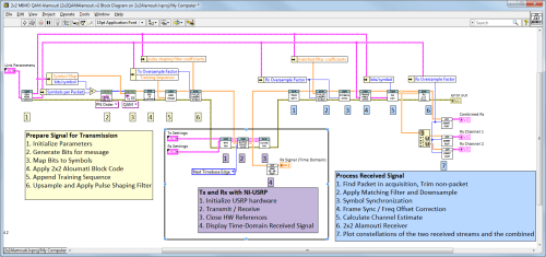 small resolution of building a 2 2 mimo system in labview figure 4 shows the block diagram