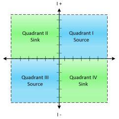 Diagram Of The Four Quadrants Western Elegante Golf Cart Wiring Power Supply Fundamentals Modes Operation Remote