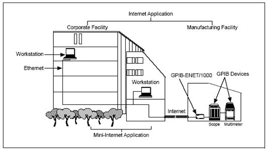 Developing Distributed GPIB Test Systems Using NI Ethernet