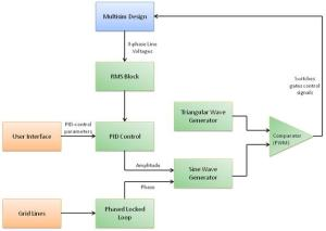 Complete System Simulation of a 3Phase Inverter Using NI Multisim and LabVIEW  National