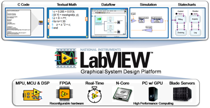 https://i0.wp.com/www.ni.com/images/labview/2010/neutral/multipleapproaches_gsd_platformt.jpg?w=696