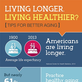 Living longer. Living healthier? infographic icon. Click through for full text.
