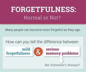 Forgetfulness infographic icon