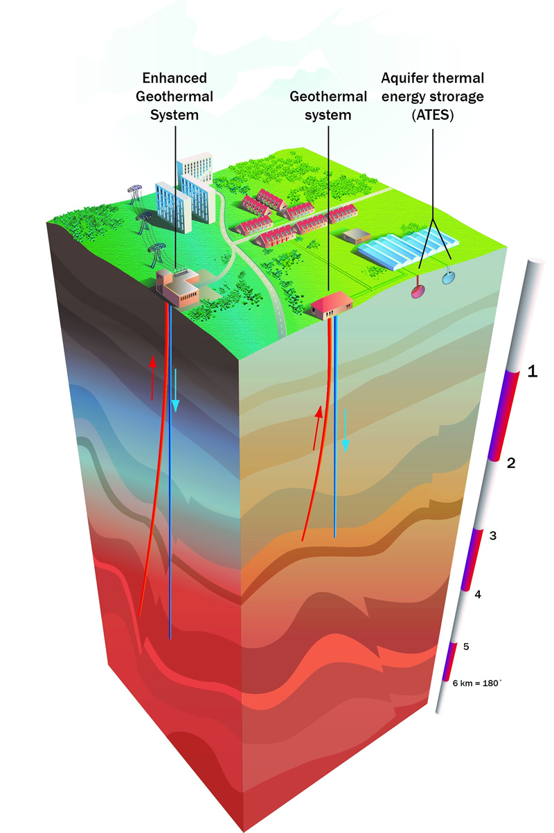 hight resolution of geothermal energy and heat storage tno