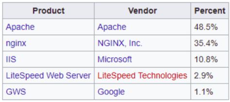 web server adalah apache dan lainnya