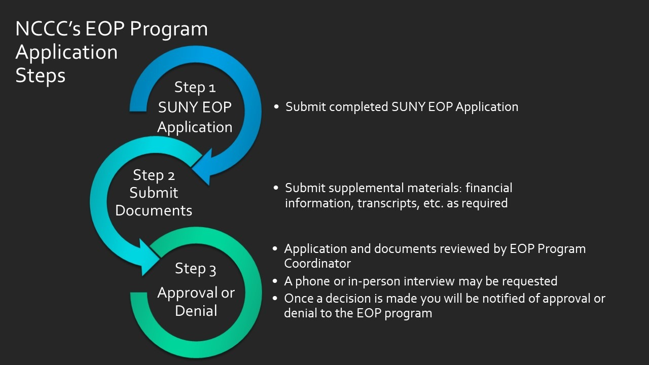NCCC's EOP Program Application Steps