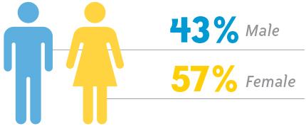 Student gender ratio 2018-19