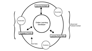 Dabbagh and Bannan-Ritland's Integrative Learning Design Model. Adapted diagram by Niall McNulty.