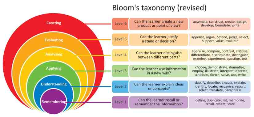 The levels of Bloom's Taxonomy